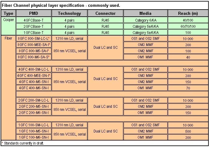 Table_3_Fiber_Channel