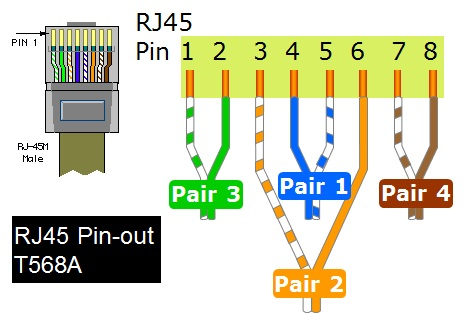 RJ45_T586A standards for terminating of rj45 connectors elplan 568a wiring diagram at fashall.co